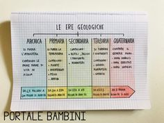 Ere Geologiche: Riassunto e Schema Becoming A Teacher, Prehistory, Weekly Planner, Markers, Periodic Table, Coding, Journal, Teaching, How To Plan