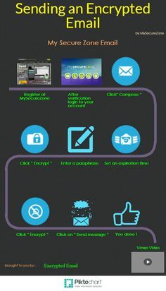 How to Send Secure Encrypted Emails through MySecureZone - Infographic Computer Programming Languages, Your Email, Global Business, Send Message, Infographic, Bring It On, Shit Happens, Easy, Editor