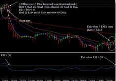 Macd Divergence Trading System Learn Forex Trading