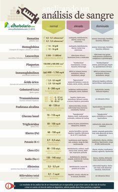 ¿Que indican los resultados de un análisis de sangre? #salud #infografia