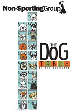 The Non-Sporting Group Poster of The Dog Table of the EleMUTTs features whimsical illustrations of Dog Breeds that are recognized by the American Kennel Club and make up the Non-Sporting Group.