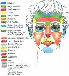 Hitta anledningen till dina hudproblem - Face Mapping