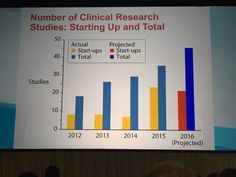 Blog post about the 2015 North American Cystic Fibrosis Conference