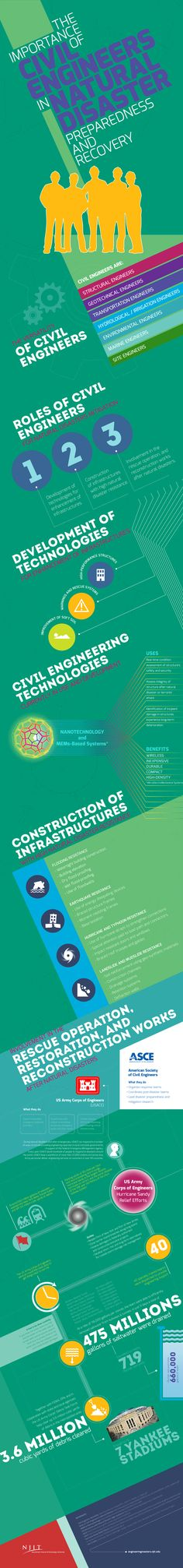 Cool infographic of the role of engineers in disaster preparedness and risk reduction
