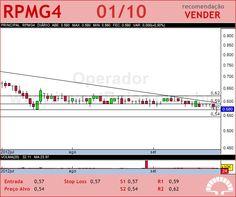 PET MANGUINH - RPMG4 - 01/10/2012 #RPMG4 #analises #bovespa