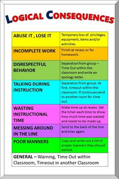 Logical Consequences Chart, blog post + video.