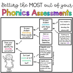 Sarah's First Grade Snippets: Phonics Assessments. Another one of Sarah's creations I am going to try. First Grade Assessment, Literacy Assessment, First Grade Phonics, Reading Assessment, First Grade Reading, First Grade Classroom, Reading Intervention, Reading Skills, Reading Strategies