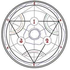 The CIRCLE!! its basic layout is composed of a circle inscribed with a hexagon (which represents balance, perfection and unity) which inturn is inscribed with the triangle representing FIRE. There are nine other alchemic symbols. I would have put the actuall symbol on the picture... but it would have been rather difficult to explain exactly which element goes with whitch symbol! <br />SO...<br /><br />The # on the Circle above corresponds with the # below:<br />1 bismuth<br />2 mercury<br…