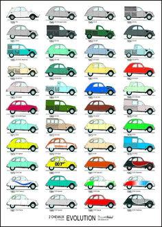 Poster - Evolutie Citroën 2 Chevaux - Eend