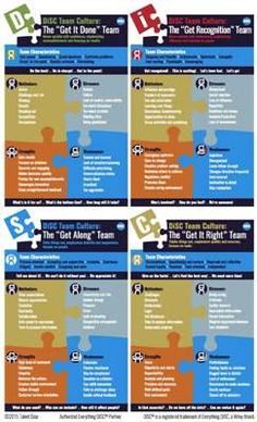 DiSC Group Culture infographic To purchase a DISC assessment click http://www.georgiashaffer.com/wordpress/store/assessments/disc-pp-disc-personality-profile/