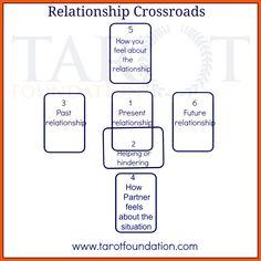 relationship crossroads