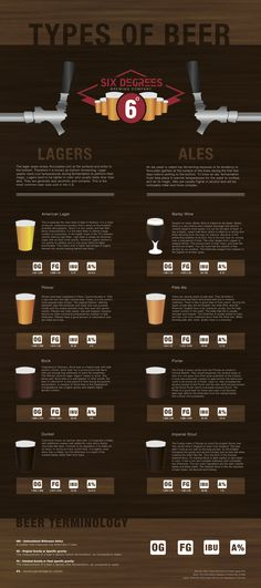 Good to know for the novice Beer drinkers like me! Types Of Beer Breakdown #infographic