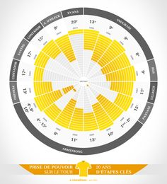 Tour de France : the Yellow Take Over This data shows the take-over of future winner for each edition of the Tour de France. (the days where leader endorsed the famous yellow jersey) Visualisation, Data Visualization, New Bicycle, Bike, Leadership, Logo Design, Graphic Design, How To Memorize Things, Tours