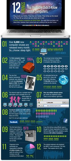 12 Things, You Probably Didn't Know About Computers.