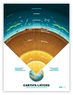 Earth's Layers. Artists for Education poster by Josh Lewis. This incredible poster not only shows the layers of the earth from the core to the crust, but goes all the way through the atmosphere. It also shows the layers by chemical composition and physical properties throwing in some fun details along the way!