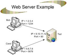 web server - a computer that delivers requested web pages to your computer.