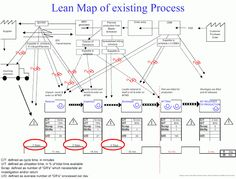 Lean Simulations: Value Stream Map Examples