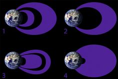 The shape of the Van Allen belts can vary widely depending on how energetic the individual electrons are, and general conditions in the Earth's magnetic environment. During geomagnetic storms (4), all three regions in the belts can balloon.
