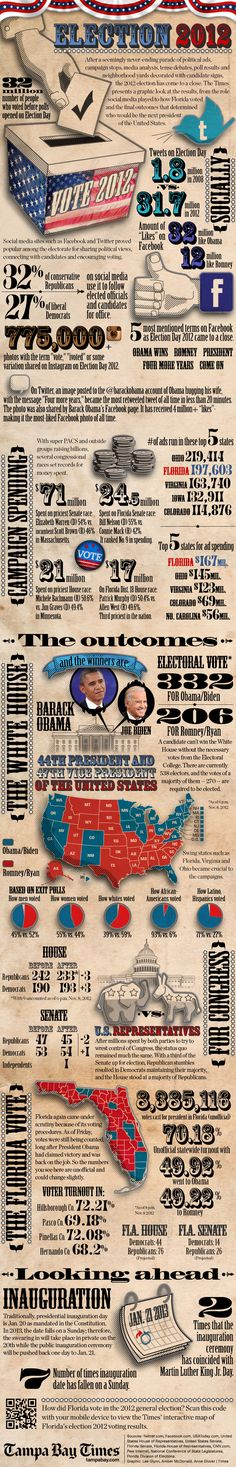 The Tampa Bay Times presents a graphic breakdown of numbers and factoids related to the 2012 election. Included are visualizations showing the million