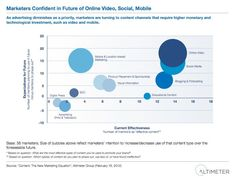 Budgeting For Free? Social Media And The Need To  -- Marketers Confident in Future of Online, Video, Social and Mobile
