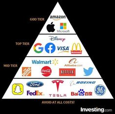 There's bound to be a few grumpy Tesla lovers out there after seeing this! Agree with these stock classifications? Investing In Stocks, Investing Money, Earn Money From Home, How To Get Money, Dividend Investing, Marca Personal, Budgeting Finances, Business Motivation, Money Matters