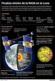 Cronología de las sondas GRAIL de la NASA que chocarán contra la Luna. Reuters