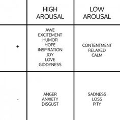 """High arousal emotions are they key to driving people to action (sharing, buying, talking, doing) Great visual representation from """"Are You Aroused? The Importance of High Arousal Content for Shareability"""" by Tara Hunt"""