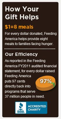Help End Hunger.     Donate To Feeding America.  When you donate to Feeding America your gift makes a big impact - every dollar you donate helps provide 8 meals to families struggling with hunger. As the nation's leading domestic hunger-relief charity, our food bank network members supply food to more than 37 million Americans each year, including 14 million children and 3 million seniors in all 50 states.