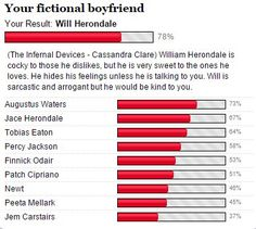 Who is your fictional boyfriend? Take your quiz here and find out! http://www.gotoquiz.com/your_fictional_boyfriend_7