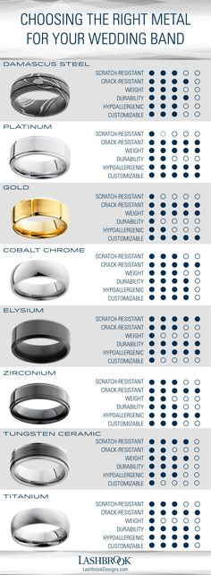 There are more wedding band metal options now than ever before. Which one best matches your lifestyle? Use this chart to help determine which wedding ring metal is best for you.