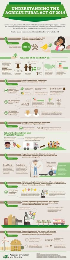 Farm Bill: Understanding the Agricultural Act of 2014 #infographic #nutrition