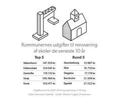Tjek din kommune: Så meget har kommunerne brugt på at renovere og bygge nye skoler | KV17 | DR