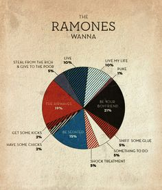 [PHOTO] pie chart  on what the Ramones wanna do!  So awesome!