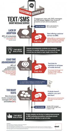 SMS and Text - Customer Service Research
