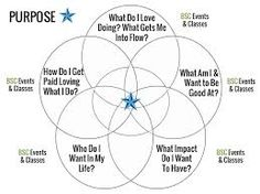 Image result for life purpose images