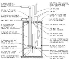 Bio digester plans and info.  Saving for later