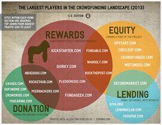 crowdfunding modelli