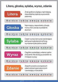 Trendy w kategorii edukacja w tym tygodniu - Poczta Primary Teaching, Teaching English, Teaching Kids, Fun Learning, Learning Activities, Activities For Kids, Learn Polish, Polish Words, Polish Language