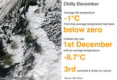 What is likely to occur in December & January? UK & IRE Detailed Forecasts @ http://www.exactaweather.com/UK_Ire_Month_Ahead.html