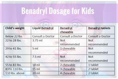 Dosage chart based on age & weight for Alavert, Benadryl ...