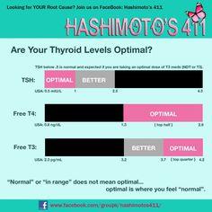 Optimal thyroid levels