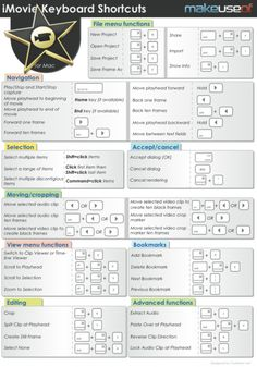 iMovie Shortcuts: http://www.makeuseof.com/pages/imovie-keyboard-shortcuts