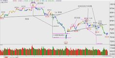 蔡森 ---- 隨勢而為 ---- 技術分析: 全球股市死亡籠罩下的台股