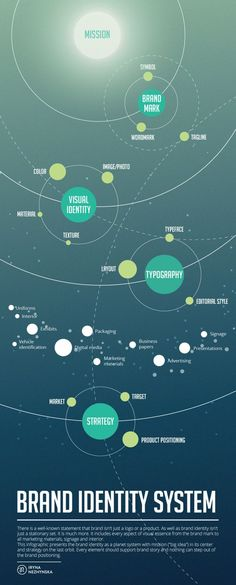 Brand Identity System - Infographic - - - @Liz Mester Mester Mester Mester Mester Mester Blomenkamp I LOVE this. This explains it so perfectly. This is very similar to my mind maps... #infographics
