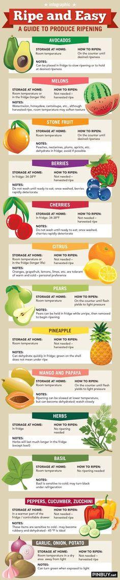Produce ripening info - PinBuy