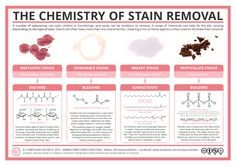 Stains on clothes can be a pain to shift – luckily chemistry is on hand to help out! A range of different molecules are present in stain removers and detergents to help shift grease and dirt, and t…