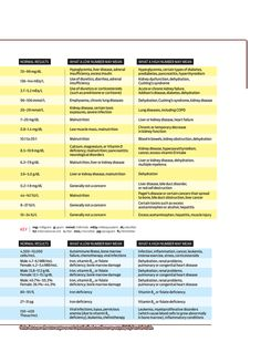 Your labs decoded Nursing Lab Values, Nursing Labs, Nursing Notes, Respiratory Therapy, Phlebotomy, Life Guide, Liver Disease, Midwifery, Nclex