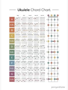 Five popular starter chords, colour-coded by key with bonus fret note diagram. Perfect for the beginner or student player. Ukulele Songs Popular, Ukulele Songs Beginner, Ukulele Chords Songs, Ukulele Tabs, Ukelele Soprano, Pentatonix, Florence Welch, Violin Sheet Music, Music Theory