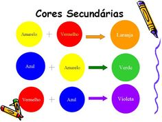 Artes: Cores Primárias, Secundárias e Terciárias Cakes For Men, Infant Activities, Learn To Paint, Art School, School Ideas, Color Mixing, Crafts For Kids, Diagram, Education
