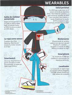 Qué es la tecnología wearable vía @movistarpro_es #infografia #infographic #tech